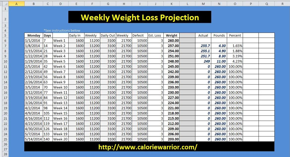 Weekly Weight Loss Calendar : Weekly weight loss projection chart calorie warrior